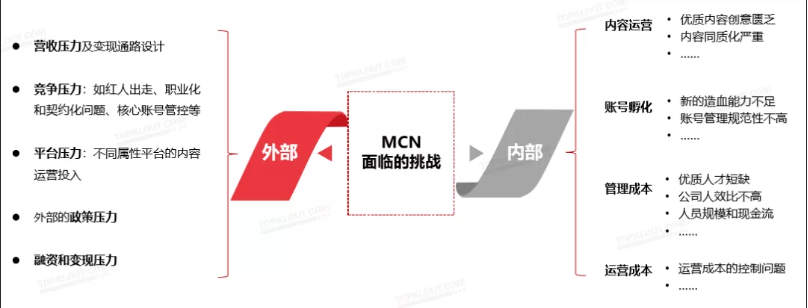 网星梦工厂获微博数千万融资,资本越来越理性后,MCN应该如何破局?