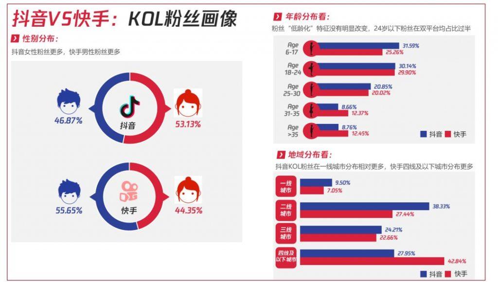 """020抖音VS快手最新数据研究:KOL、粉丝及内容生态变迁"""""""