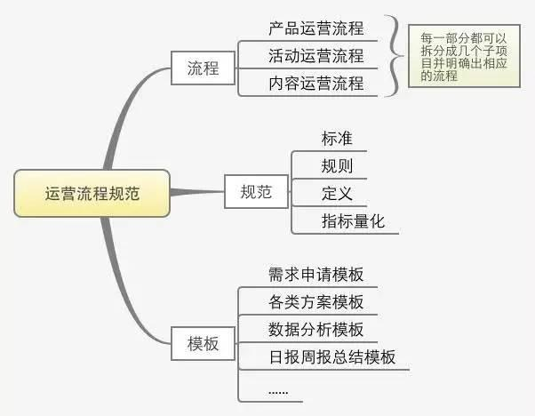 一份完整的运营方案应包含的7个方面