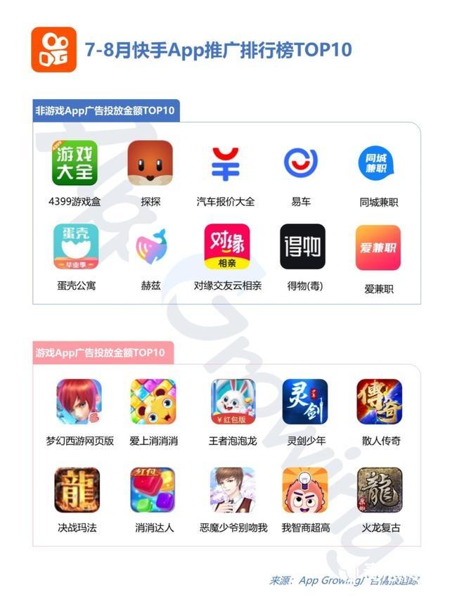 """020年5-8月快手平台广告投放分析"""""""